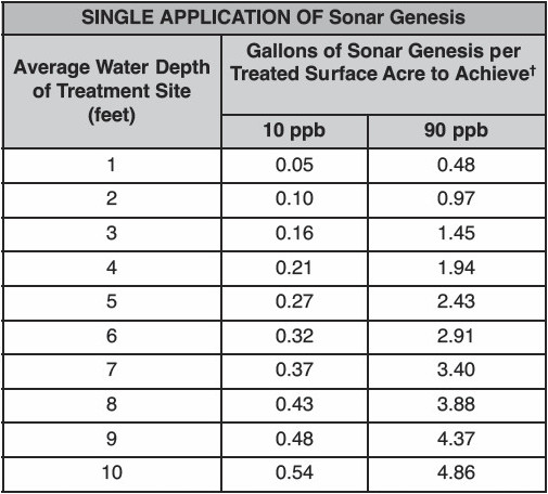 Sonar Application Chart to 90 ppb.