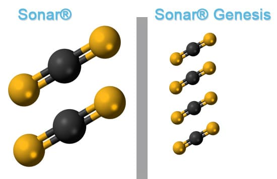 Sonar® compared to Sonar® Genesis